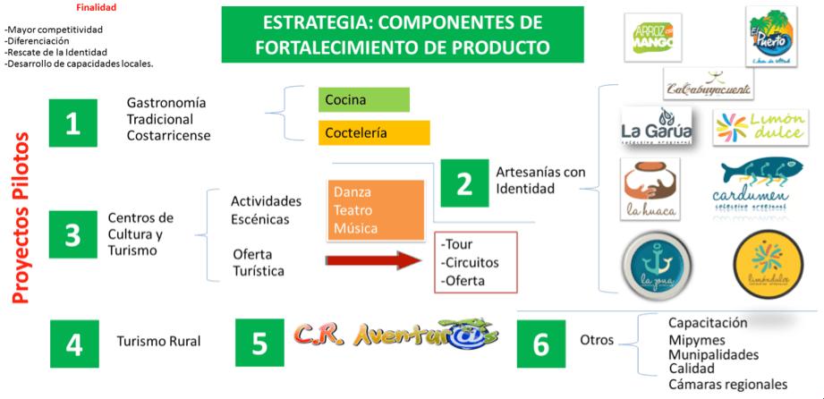 304d04bfb021 Desarrollo Turístico - Instituto Costarricense de Turismo | ICT