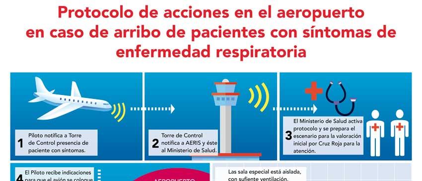 Protocolo Aeropuerto Carta
