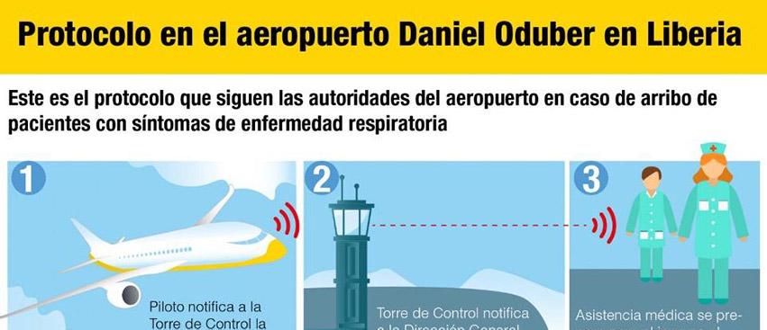 Protocolo Aeropuerto Daniel Oduber